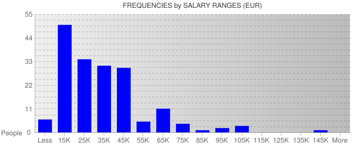 Average Salary Ranges For Portugal