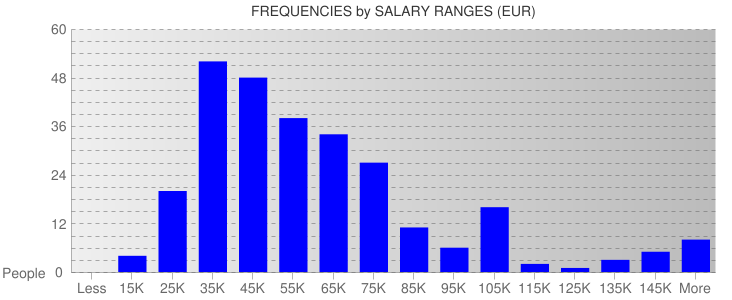 Average Salary Ranges For Netherlands