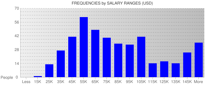Average Salary Ranges For New York City
