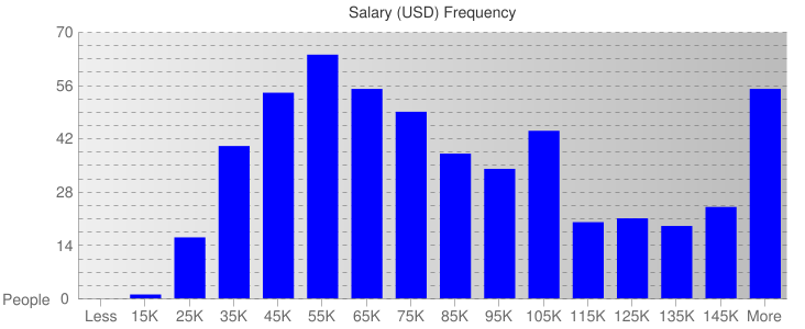 Salary Ranges For Finance & Banking