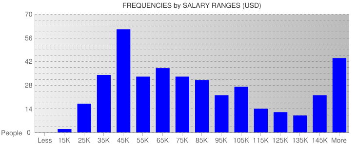 Average Salary Ranges For Houston
