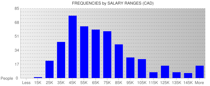Average Salary Ranges For Vancouver
