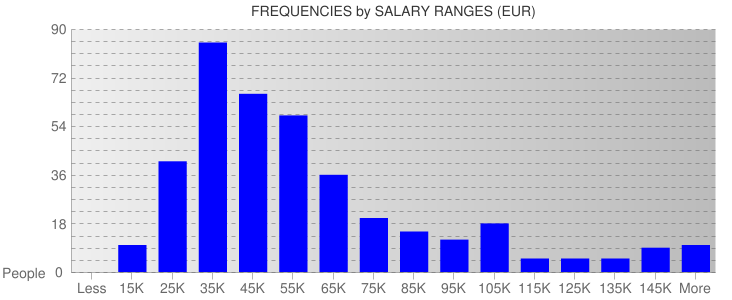 Average Salary Ranges For France