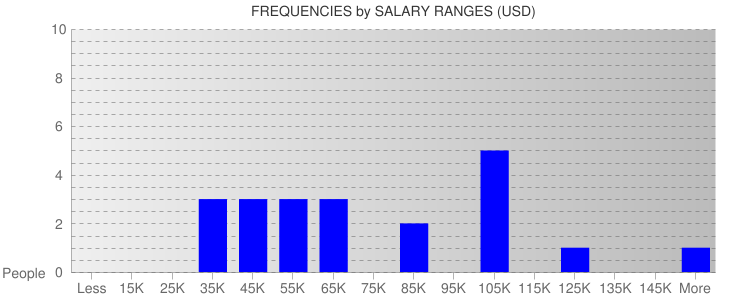 Average Salary Ranges For Montana