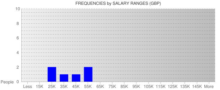 Average Salary Ranges For Isle of Man