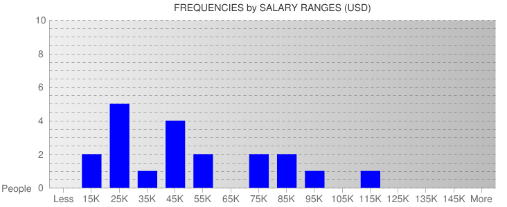 Average Salary Ranges For Turks and Caicos Islands