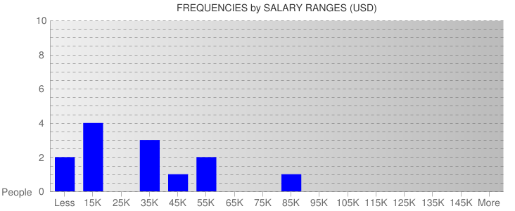 Average Salary Ranges For El Salvador