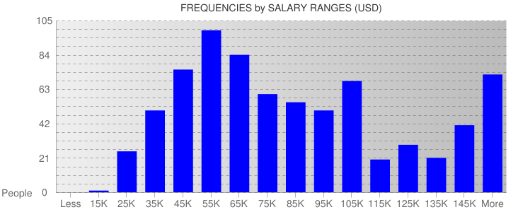 Average Salary Ranges For New York State