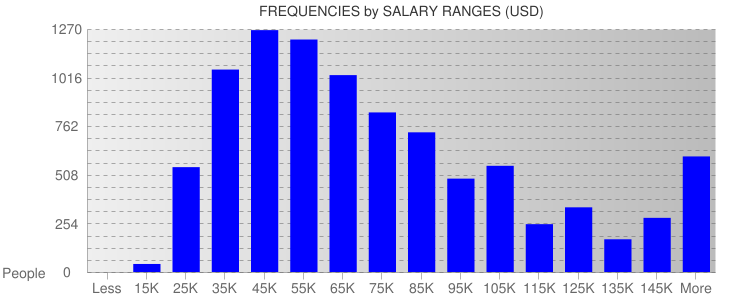 Average Salary Ranges For United States