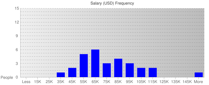 Salary Ranges For Engineers & Technicians III