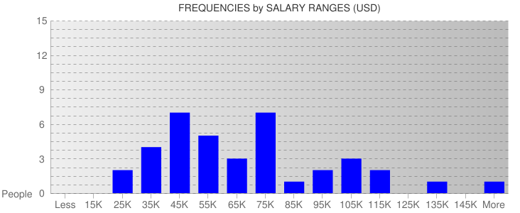 Average Salary Ranges For Madison