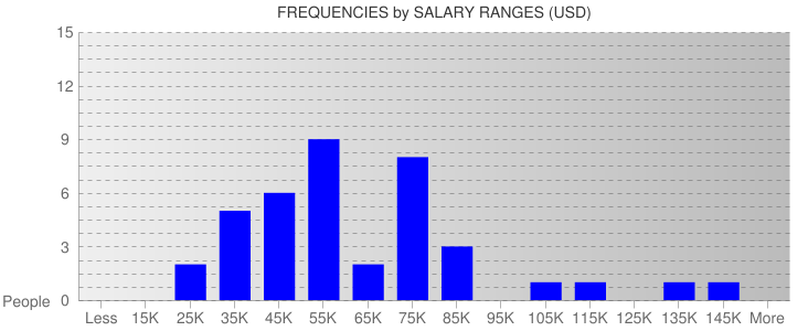 Average Salary Ranges For Maine