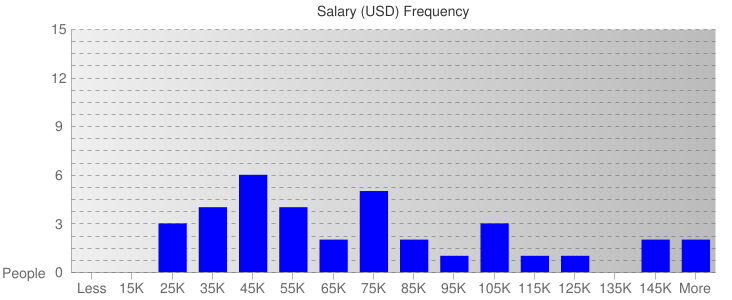 Salary Ranges For Aviation & Shipping