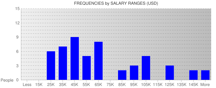 Average Salary Ranges For New Mexico