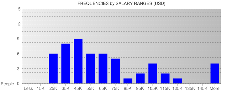 Average Salary Ranges For Nevada