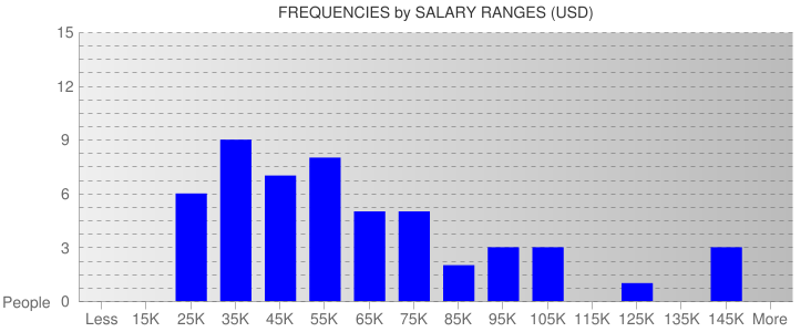 Average Salary Ranges For Hawaii