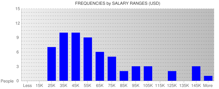 Average Salary Ranges For Honolulu