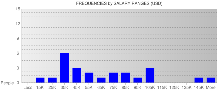 Average Salary Ranges For South Carolina