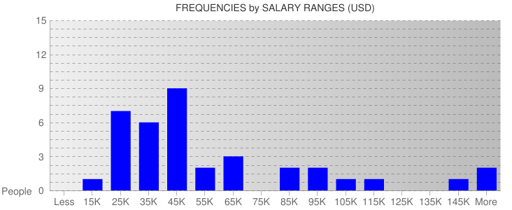 Average Salary Ranges For Mississippi