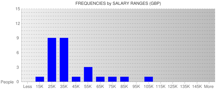 Average Salary Ranges For Birmingham