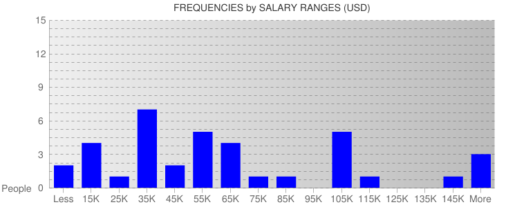 Average Salary Ranges For Panama