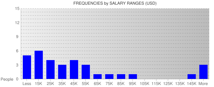 Average Salary Ranges For Ecuador