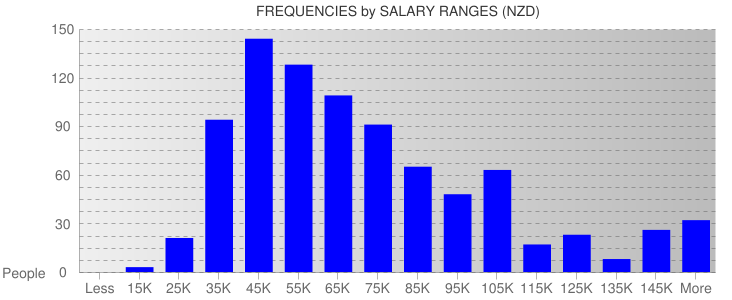 Average Salary Ranges For New Zealand