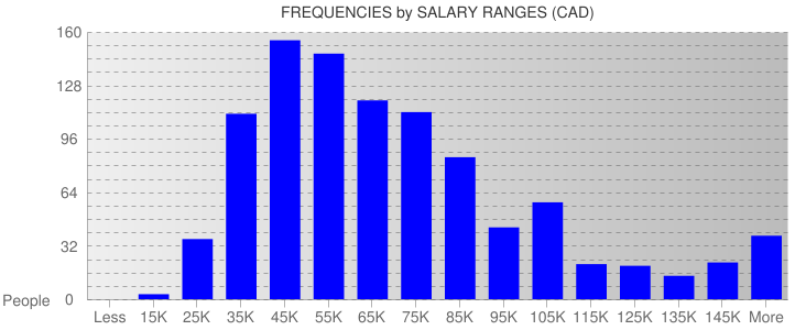 Average Salary Ranges For Toronto