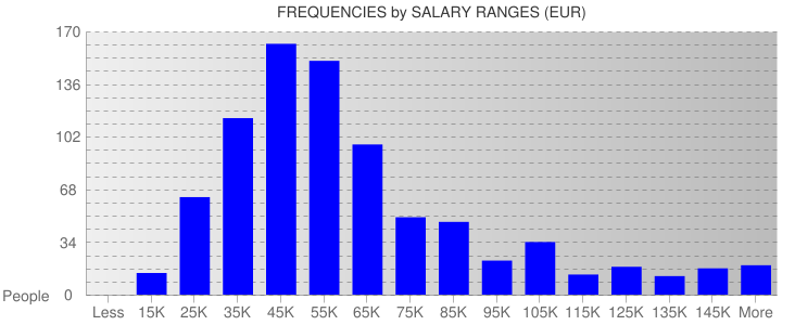 Average Salary Ranges For Germany