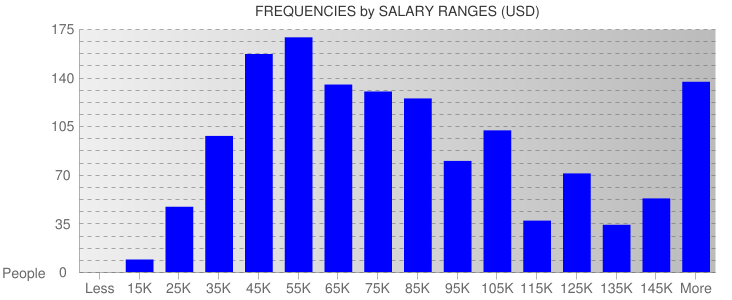 Average Salary Ranges For California