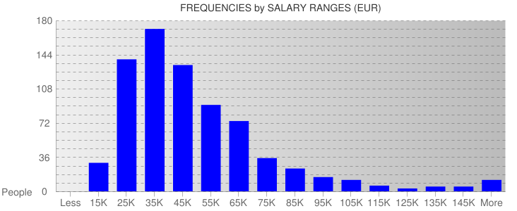 Average Salary Ranges For Ireland