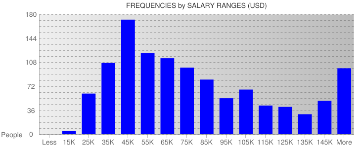 Average Salary Ranges For Texas