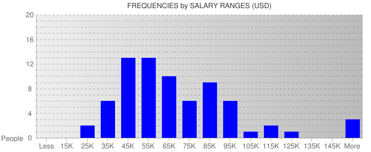 Average Salary Ranges For Cleveland