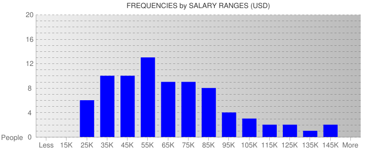 Average Salary Ranges For Milwaukee