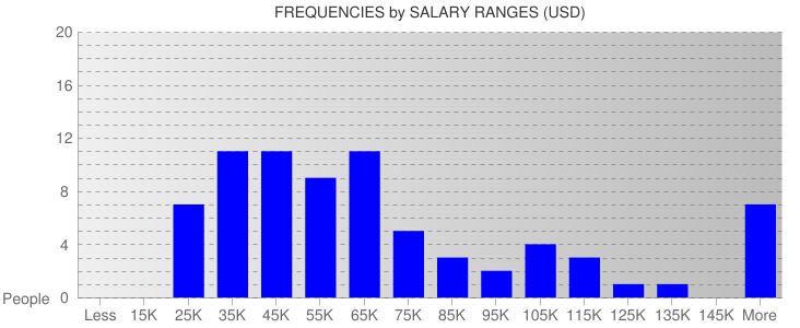 Average Salary Ranges For Las Vegas