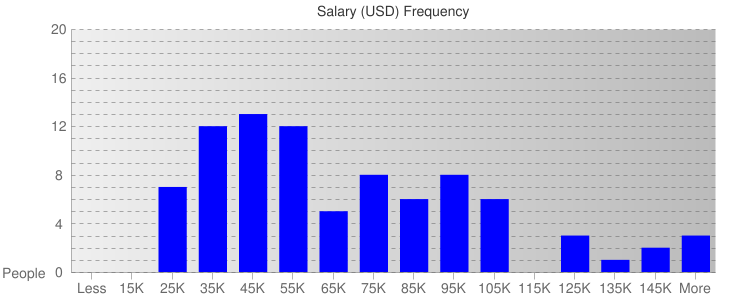 Salary Ranges For Public Sector