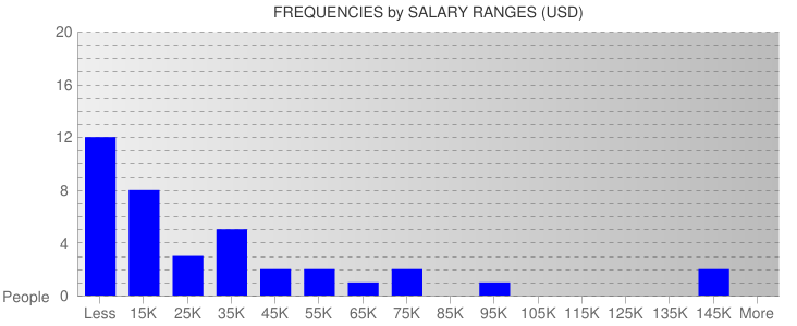 Average Salary Ranges For Zimbabwe