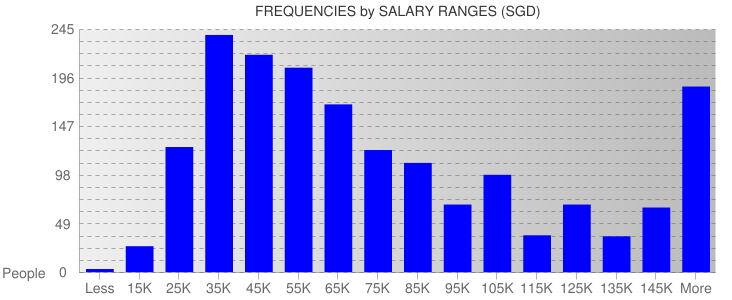 Average Salary Ranges For Singapore