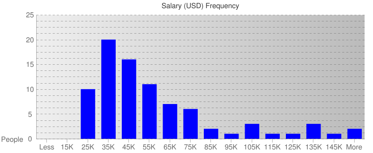 Salary Ranges For Media