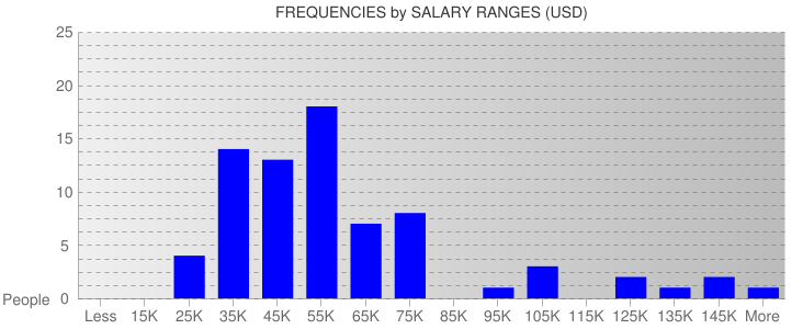 Average Salary Ranges For Orlando