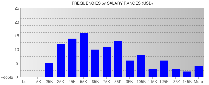 Average Salary Ranges For San Diego