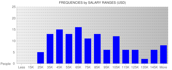 Average Salary Ranges For New Jersey