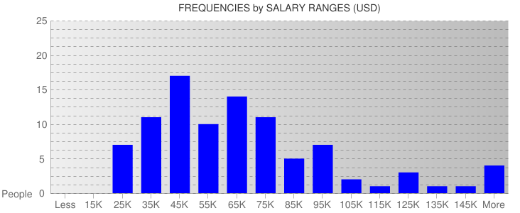 Average Salary Ranges For Baltimore