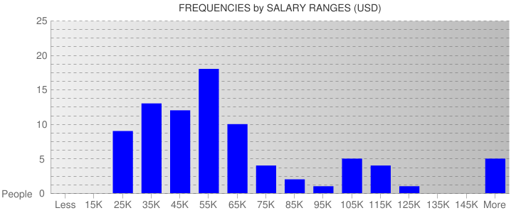 Average Salary Ranges For Indianapolis