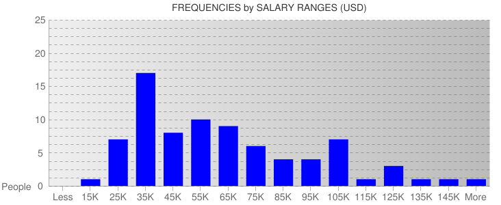 Average Salary Ranges For Kansas City