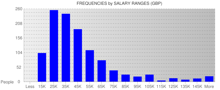Average Salary Ranges For United Kingdom