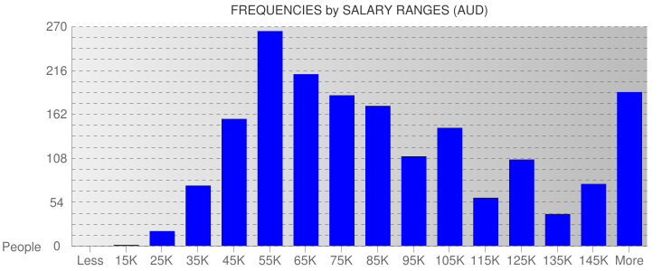 Average Salary Ranges For Australia