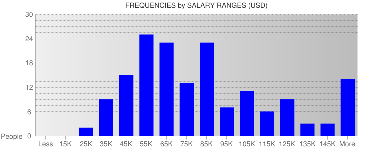 Average Salary Ranges For Washington DC