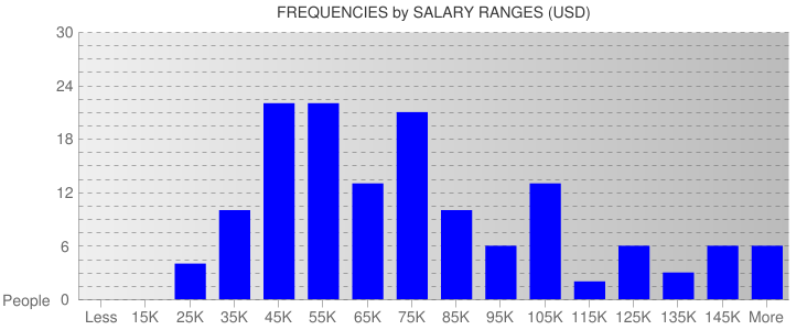 Average Salary Ranges For Denver