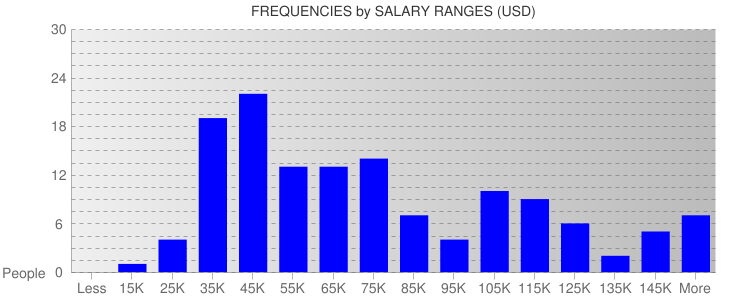Average Salary Ranges For Detroit